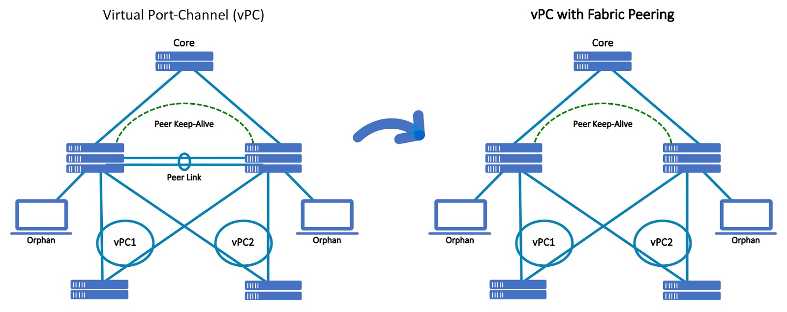 Change is the only constant – vPC with Fabric Peering for