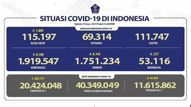 (14 Juni 2021) Jumlah Kasus Covid-19 di Indonesia Pukul 14.00 WIB