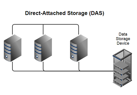 Pengertian dan Perbedaan Storage DAS (Direct Attached Storage)