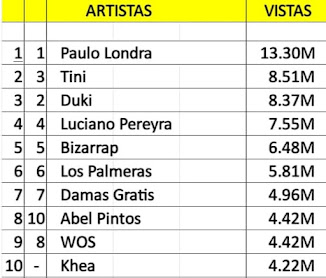 Top Artistas Argentinos mas vistos en Youtube (27/09 al 03/10))