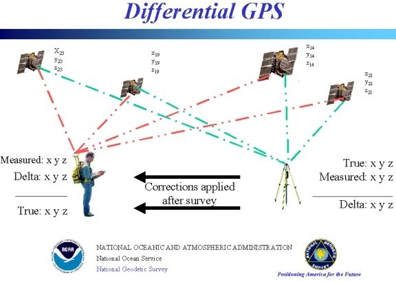 Understanding the basic of the gps technology