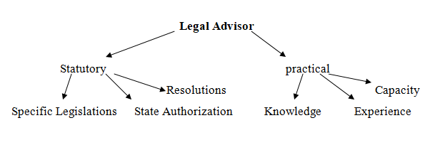Role of Lawyers in IPO