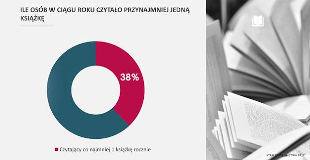 Oczko wyżej. Czyli są badania czytelnictwa w Polsce.