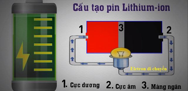 Cấu tạo Pin Li-ion trong laptop