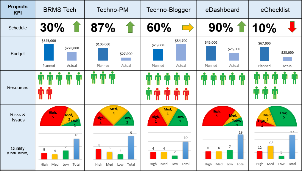 Project portal dashboards