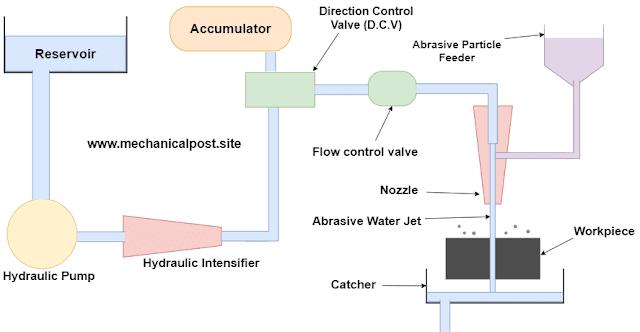 Water jet machining diagram