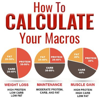 How-to-Calculate-Your-Macros