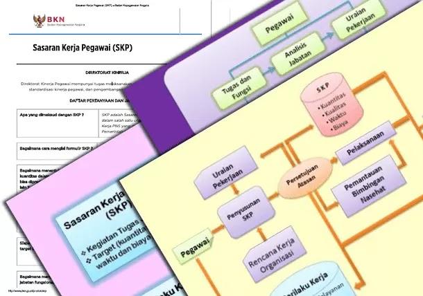 Mekanisme dan Peraturan Sasaran Kerja Pegawai (SKP) dari BKN (Badan Kepegawaian Negara)