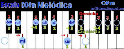 DO#m en piano o teclado, digitación C#m Scale