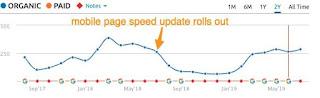Skor Page Speed yang Rendah dapat mengurangi visitor Anda