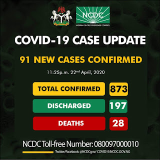 91 new cases of Covid-19 was confirmed yesterday By the Nigeria Centre for Disease Control (NCDC)