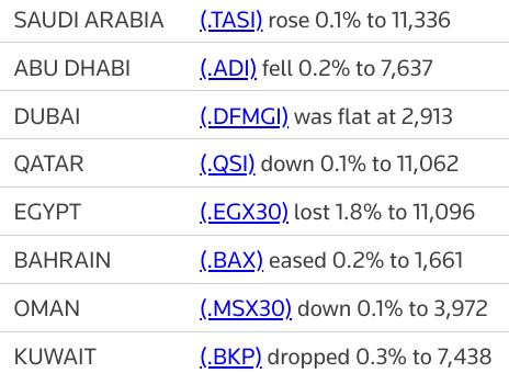 MIDEAST STOCKS Saudi Telecom aids #Saudi bourse; blue-chip selloff dents Egypt | Reuters