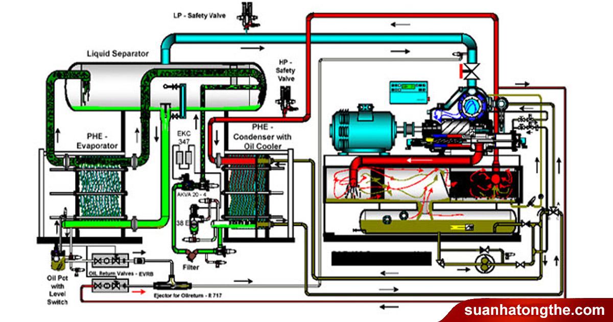 Máy bơm nước cho hệ thống Chiller là gì?