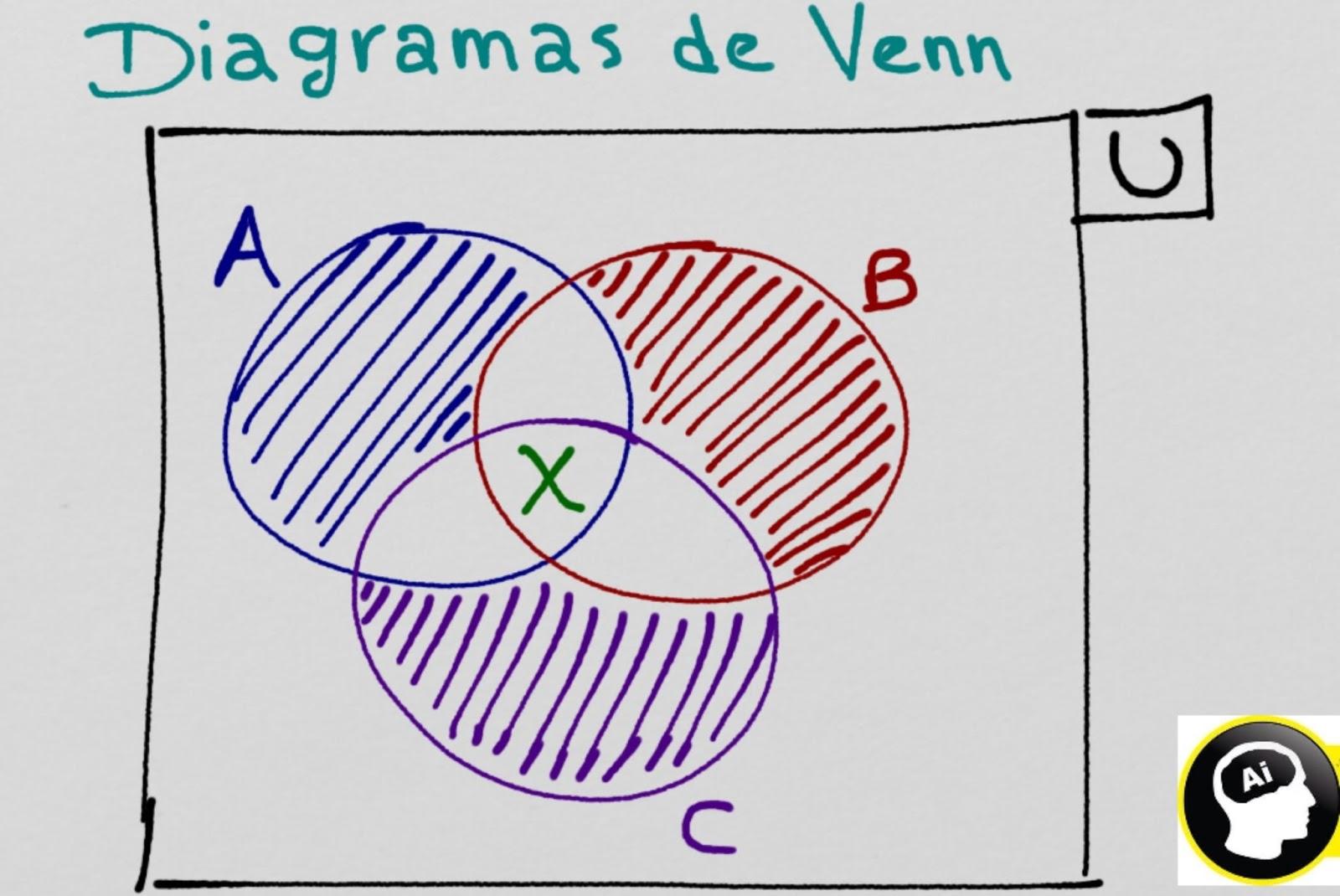 Teora de conjuntos 1 historia teora de los conjuntos operaciones combinadas de conjuntos este tipo de operaciones suele involucrar a mas de dos conjuntos y posiblemente se puede combinar las operaciones ccuart Images