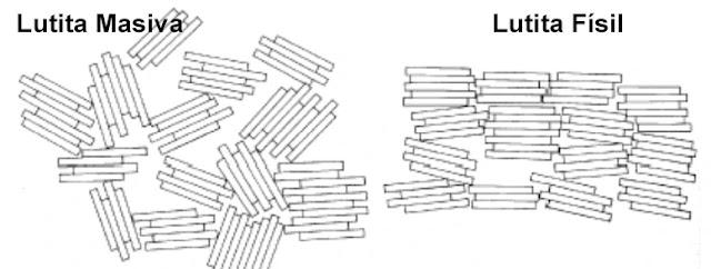 Migración de los Hidrocarburos - Diferencias entre Lutita Masiva y Lutita Físil