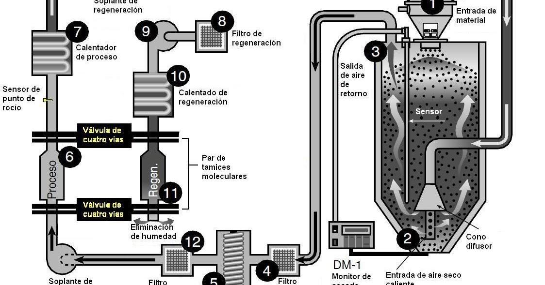 "Válvulas AntiRetorno ""check valves"", Válvulas de"