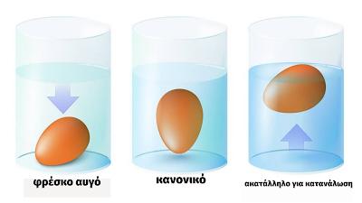 Πως αποθηκεύουμε τα αυγά μας