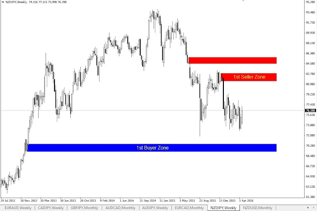 Forex Outlook, NZDJPY Weekly Chart
