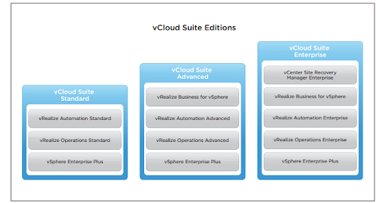 vCloud Suite 6 Editions