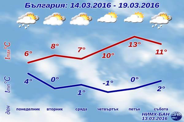 Седмична Прогноза за времето от 14 март 2016 до 19 март 2016