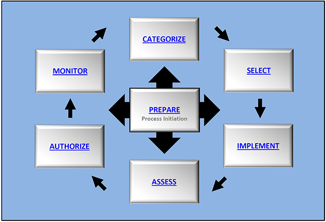 NIST risk management framework graphic