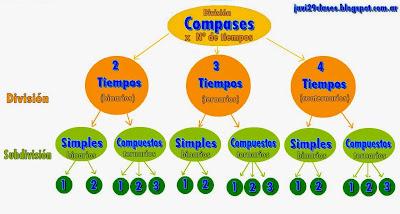clasificación de compases según división por número de tiempos
