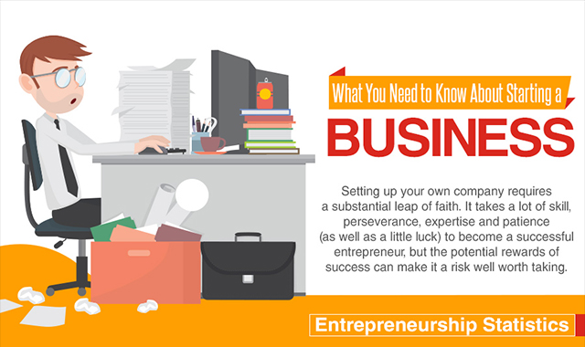 WHAT YOU NEED TO KNOW ABOUT STARTING A BUSINESS #INFOGRAPHIC
