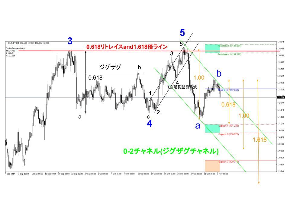 ユーロ円FX4時間足チャート