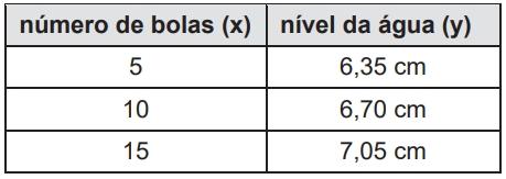 O quadro a seguir mostra alguns resultados do experimento realizado.