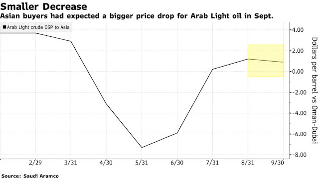 Asian Refiners to Ask for Less Crude After Saudi Cut Underwhelms - Bloomberg