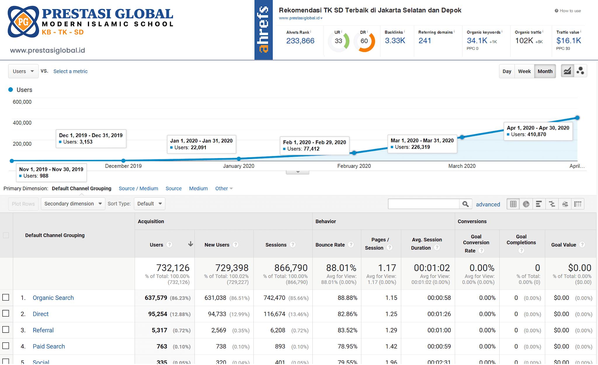 Hasil Generasi Baru SEO dari Arfadia, meningkatkan Traffic dan Sales