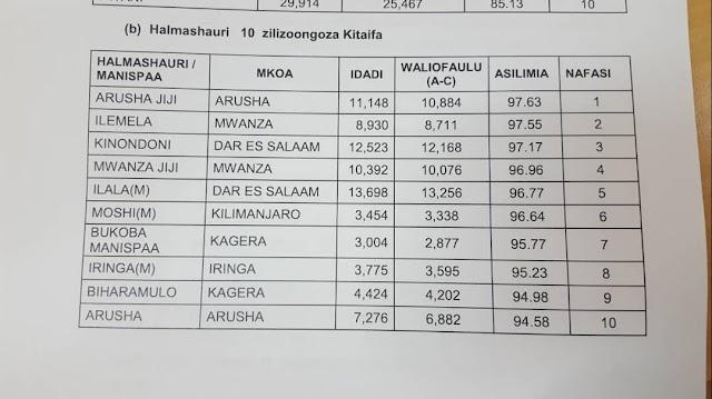 Bofya Hapa Kuyatazama Matokeo Darasa la Saba 2019.