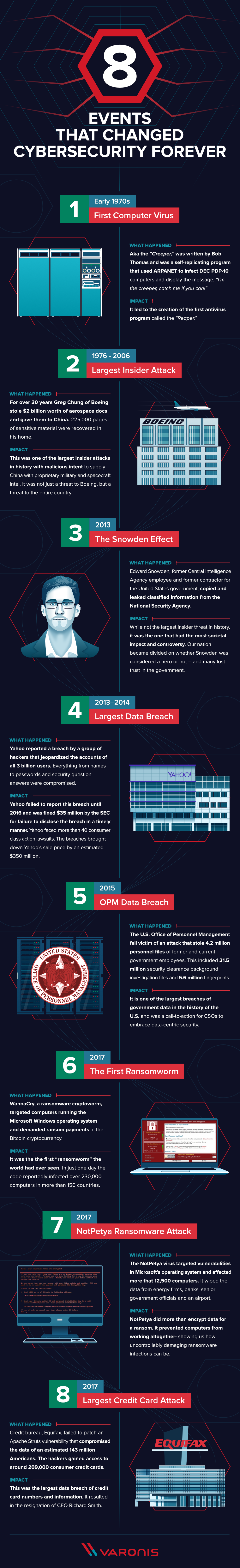 8 Events That Changed Cybersecurity Forever #infographic