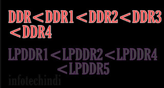 Ddr और lpddr के बढ़ते क्रम, next generation of ddr and lpddr