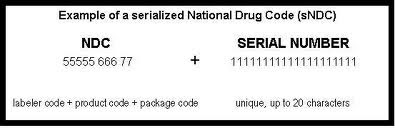 Medical Billing: What is NDC Number?