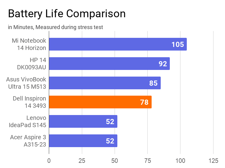 A chart on the comparison of battery life during stress test of Dell Inspiron 14 3493 with other similar price laptops.