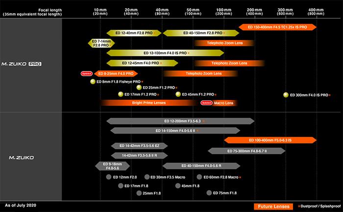 Планы по выпуску оптики Olympus M.Zuiko