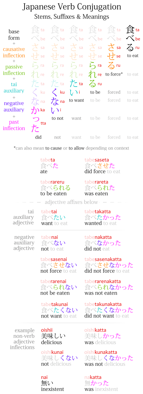 Japanese verb conjugation diagram with a list of rules showing how stems and affixes work and their meanings for learning reference
