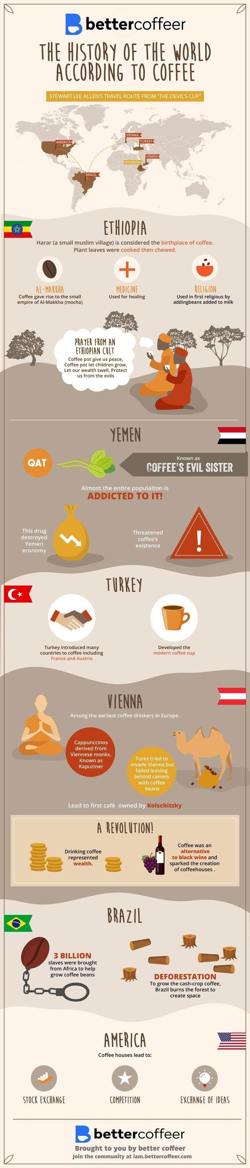 The History of the World According to Coffee #infographic