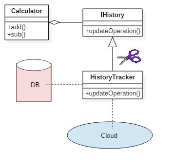 DhumThatha: Break dependency in c++ unit testing