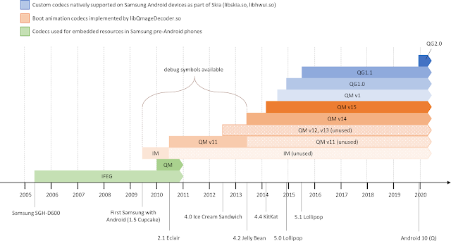 Timeline of Quramsoft image codecs found on Samsung devices