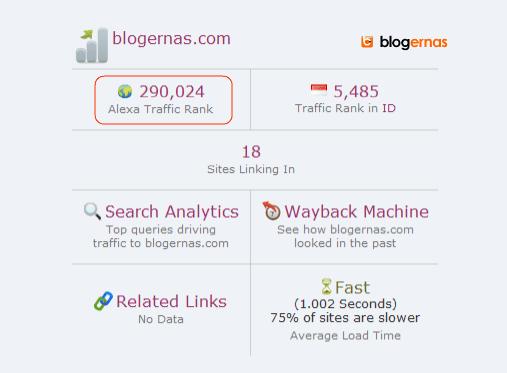 Rank Alexa blogernas 3 bulan Mencapai 200 ribuan