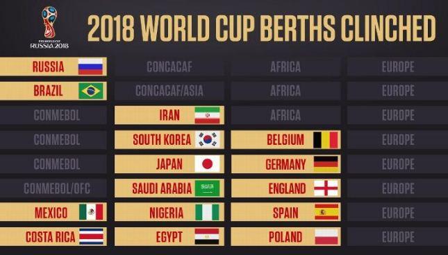 Daftar Negara Peserta Piala Dunia 2018 di Rusia