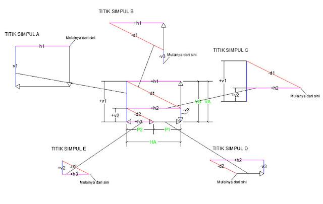 hasil diagram cremona