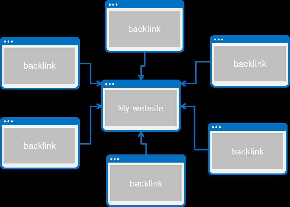 pengertian backlink dan jenisnya
