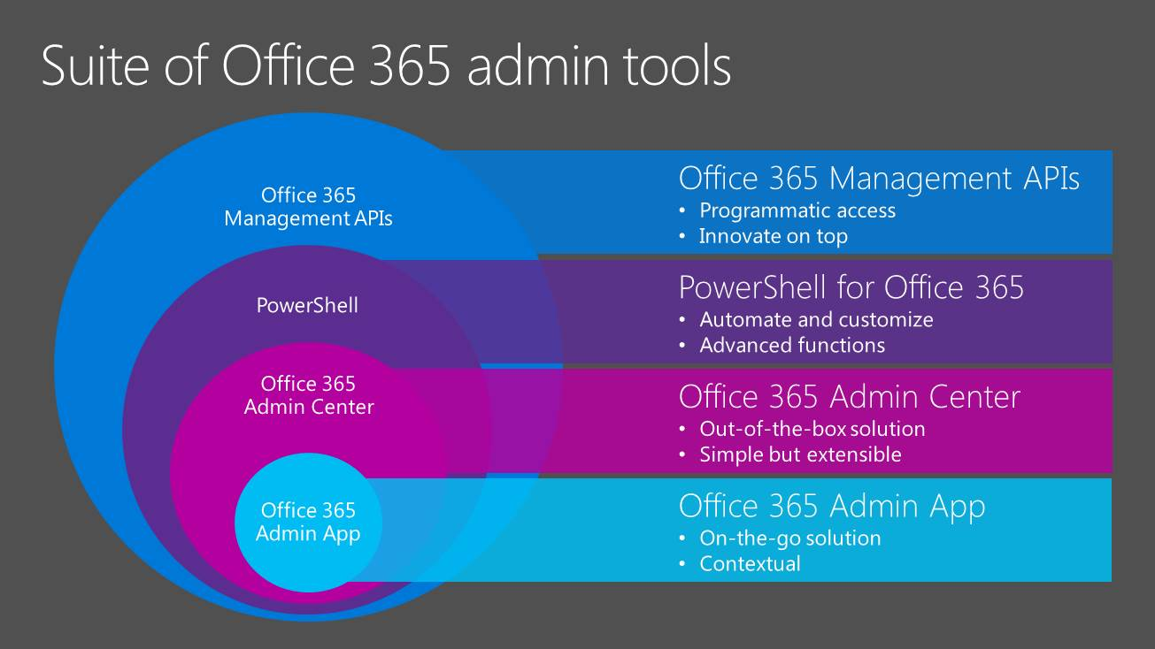 Exchange Anywhere: Microsoft Ignite session : Tools and Tips