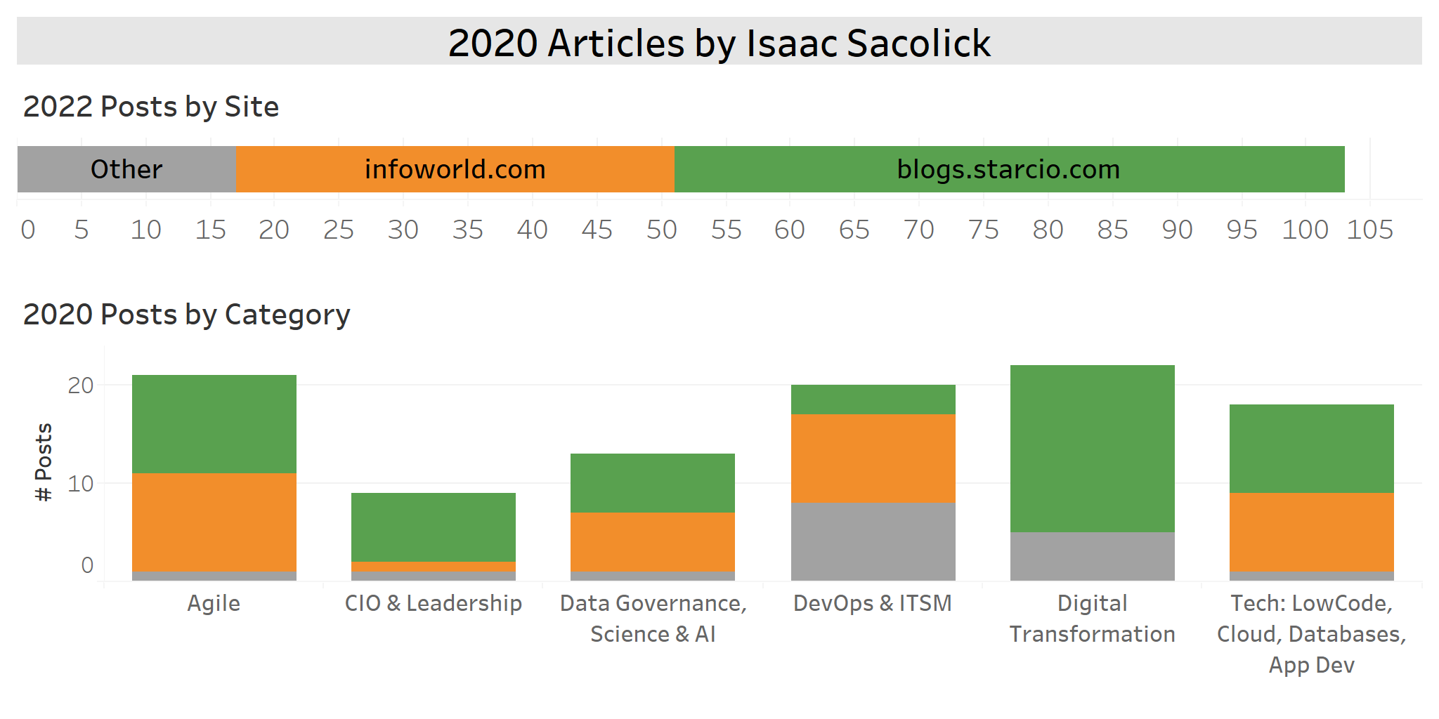 2020 Articles by Isaac Sacolick in Agile, CIO, DevOps, ITSM, Digital Transformation, LowCode, Data Science, Data Governance, AI