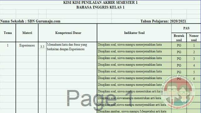 KISI-KISI SOAL UAS/PAS BAHASA INGGRIS KELAS 1 SD SEMESTER 2