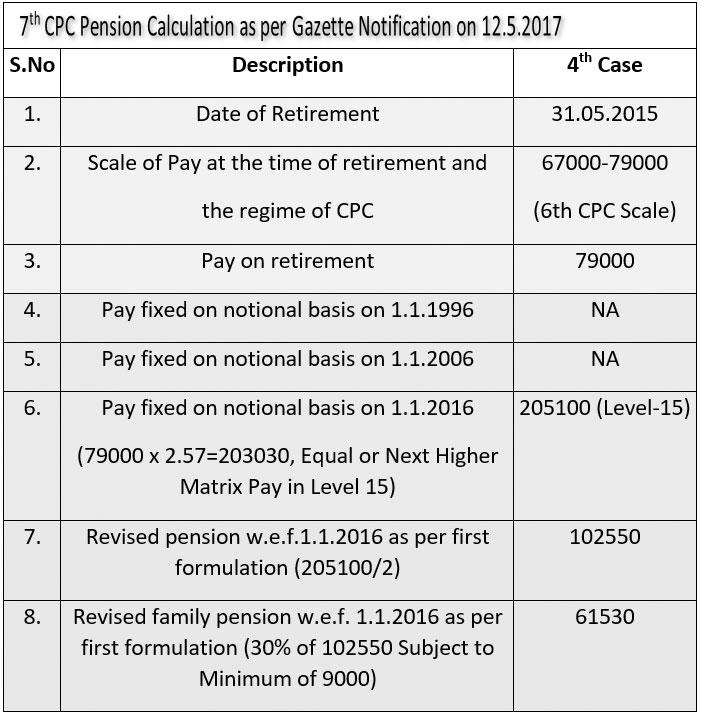 7th CPC Pension Calculation