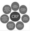 CRP is high